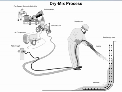 Dry Mix Shotcrete