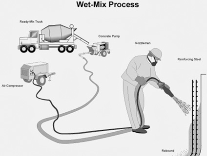 Wet Mix Shotcrete